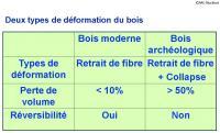 Types de deformation